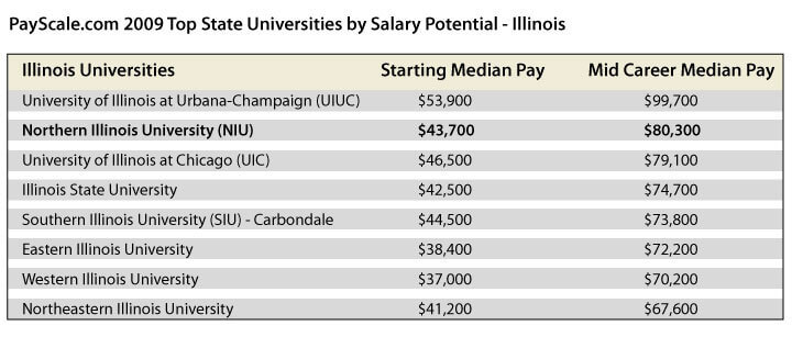 Pay scale chart