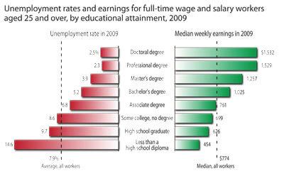 Education-earnings chart