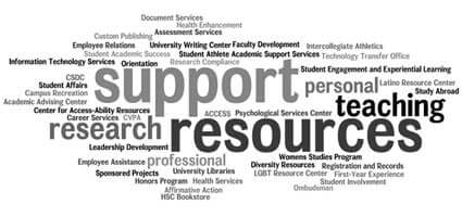 Image of tag cloud: support, research, teaching, resources, etc.