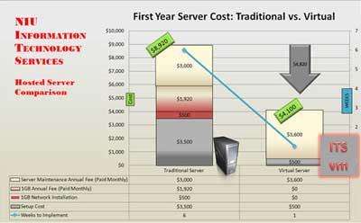 Virtual server technology
