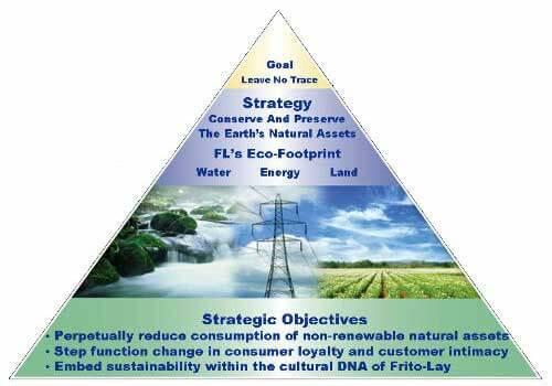 Frito-Lay's Environmental Sustainability program