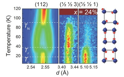 A neutron diffraction image giving evidence for the new magnetic phase in iron-based superconductors discovered by Argonne scientists. It shows the scattering results from a sample of barium iron arsenide with sodium ions added to 24 percent of the barium sites. Nematic order sets in below 90 K but four-fold symmetry is restored below 40 K. The resulting atomic and magnetic structures are illustrated in the figure on the right, in which the blue spheres represent iron atoms and the red arrows show the direction of their magnetic moments. Image by Jared Allred.