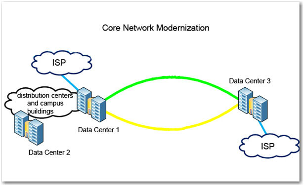 Core Network Modernization