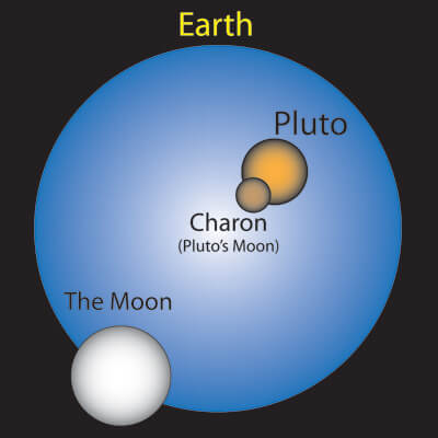 Pluto and Charon have been called double planets and dwarf planets because of their small size and close proximity as compared to Earth and its moon.