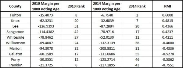 Governor 2010-2014 RMI Table