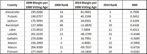 Senate 2008-2014 RMI Table
