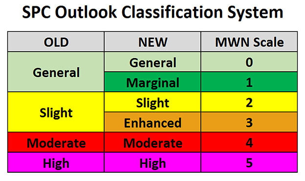 SPC-Outlook-Classification-System