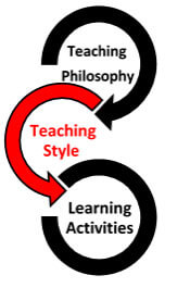 Teaching Philosophy > Teaching Style > Learning Activities