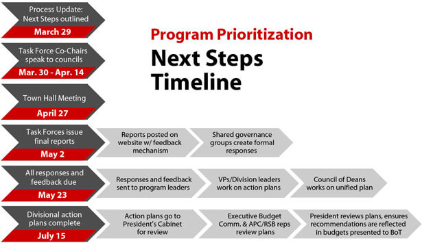 next-steps-timeline